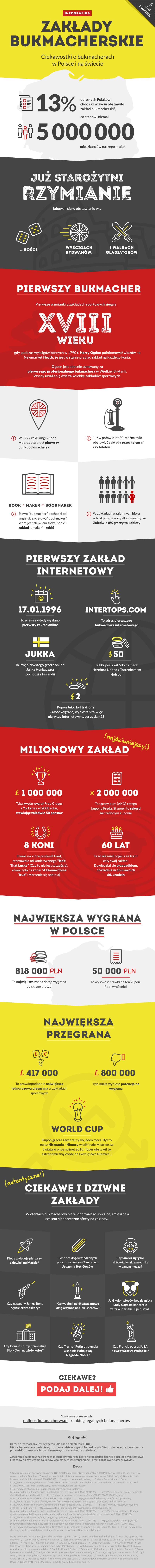 infografika obukmacherach