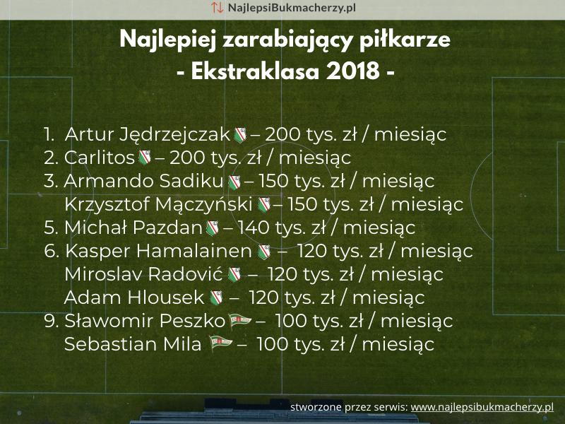 peszko, carlitos, jedrzejczak zarobki 2018