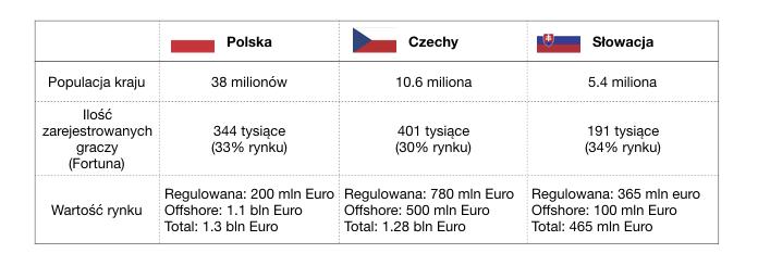 raport fortuny natemat udzialów bukmacherskich wrynku europy srodkowej