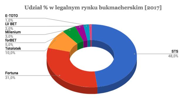 kto rządzi polskim rynkiem bukmacherskim