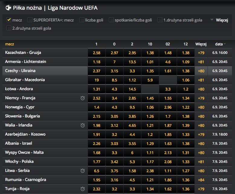 Liga narodów UEFA 2018 kursy bukmacherskie