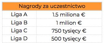 ile zarobi polska naLN uefa?