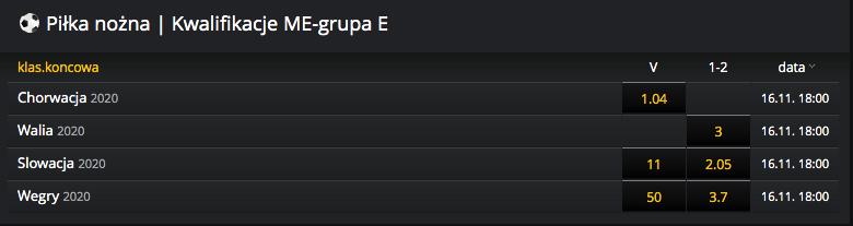 kursy bukmacherskie kto wygra grupe el me 2020