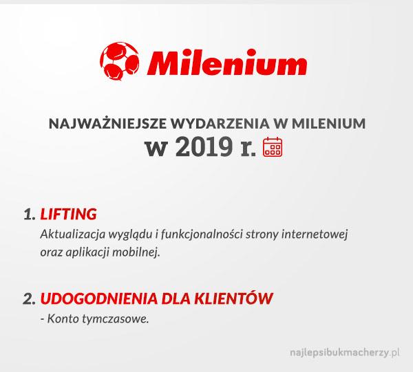 milenium zmiany w2019