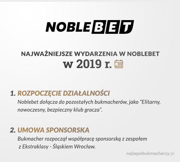 noblebet zmiany w2019