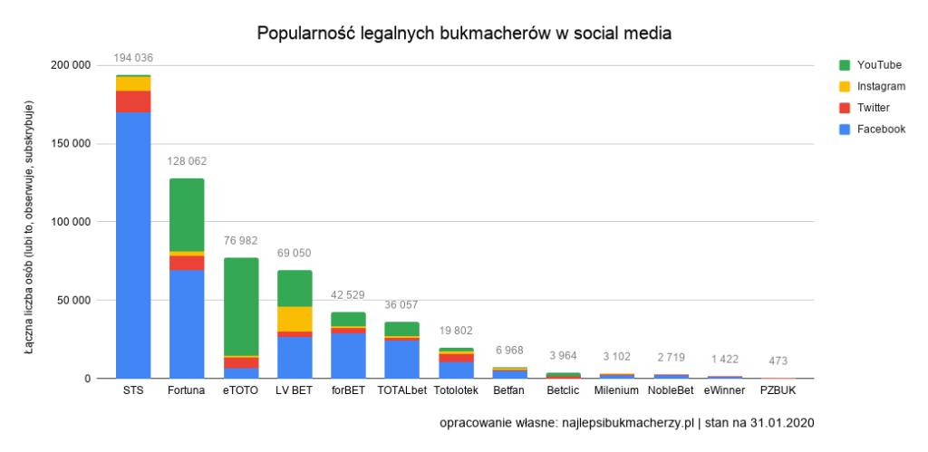 legalni bukmacherzy wsocial media 2020 statystyki