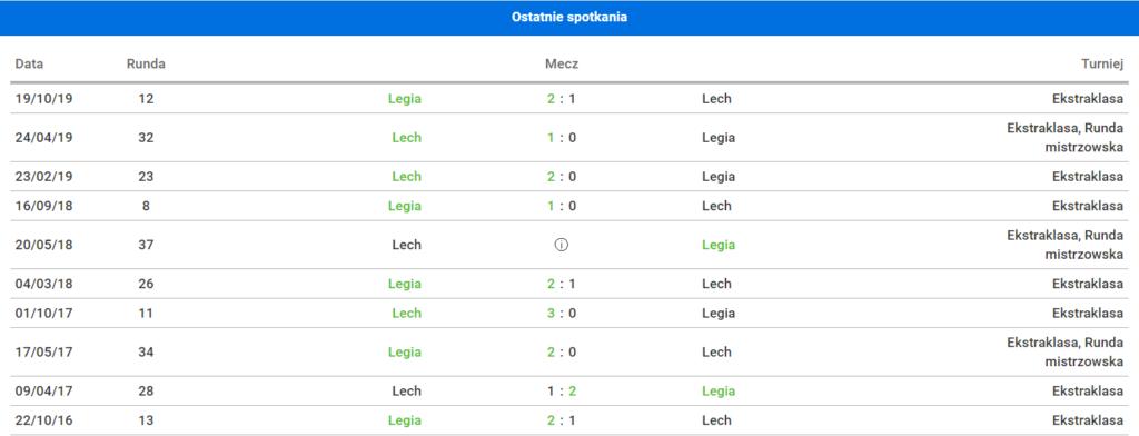 statysyki meczowe legia lech
