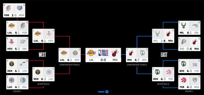 Drabinka NBA Playoffs 2020 Los Angeles Lakers Miami Heat