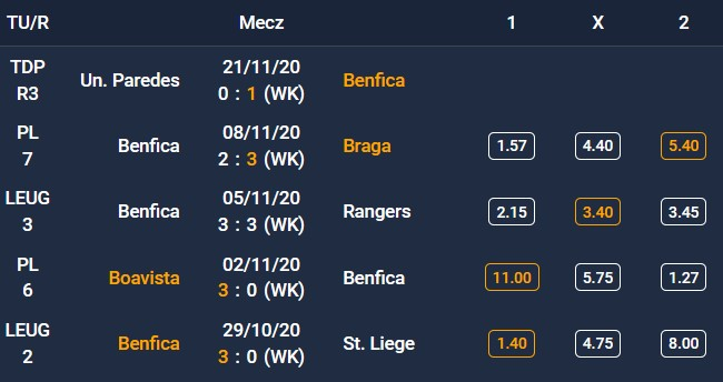 Forma SL Benfica - 5 ostatnich spotkań