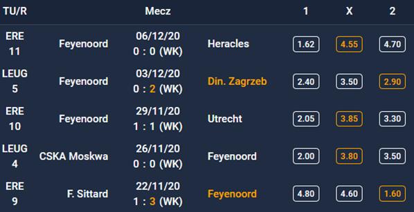 Forma Feyenoord - 5 ostatnich spotkań