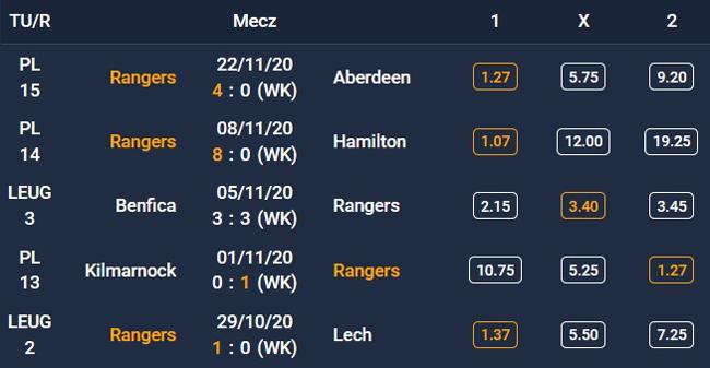 Forma Glasgow Rangers - 5 ostatnich spotkań