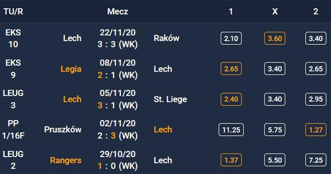 Forma Lech Poznań - 5 ostatnich spotkań