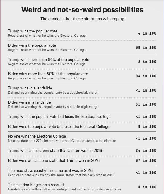 Usa wybory kursy trump biden 2020