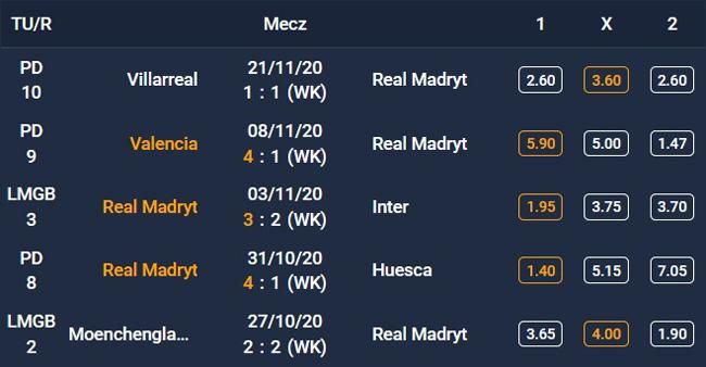 Forma Realu Madryt - 5 ostatnich spotkań