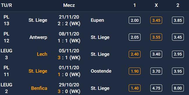 Forma Standardu Liege - 5 ostatnich spotkań