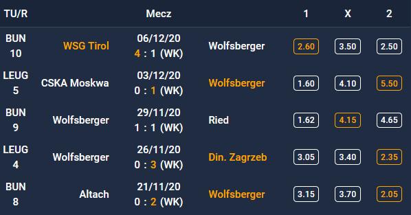 Forma Wolfsberger AC - 5 ostatnich spotkań