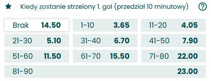 Legia Warszawa Lech Poznan kiedy padnie pierwszy gol oferty bukmacherów