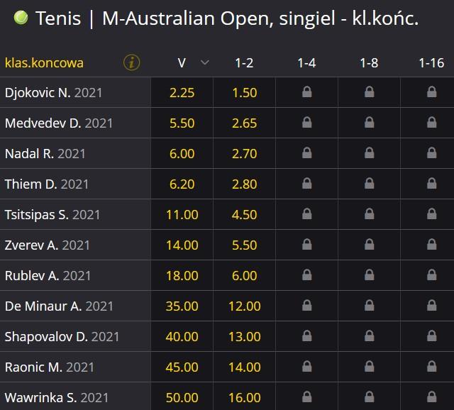 Australian Open 2021 mężczyzn zwycięzca kursy bukmacherskie