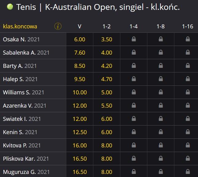 Australian Open 2021 kobiet zwyciężczyni kursy bukmacherskie